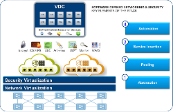CÔNG NGHỆ VMWARE VCLOUD NETWORKING AND SECURITY